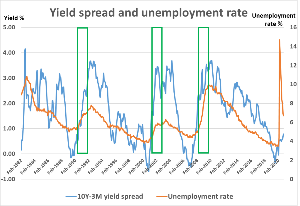 Yield spread and unemployment rate